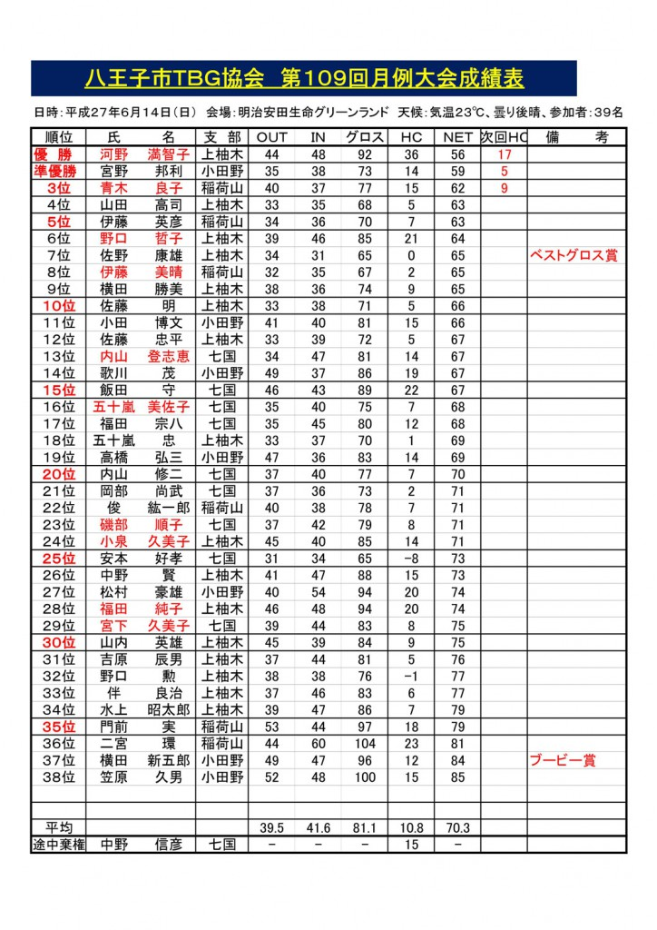 第109回八王子市TBG協会月例会成績表('27.06.14.)