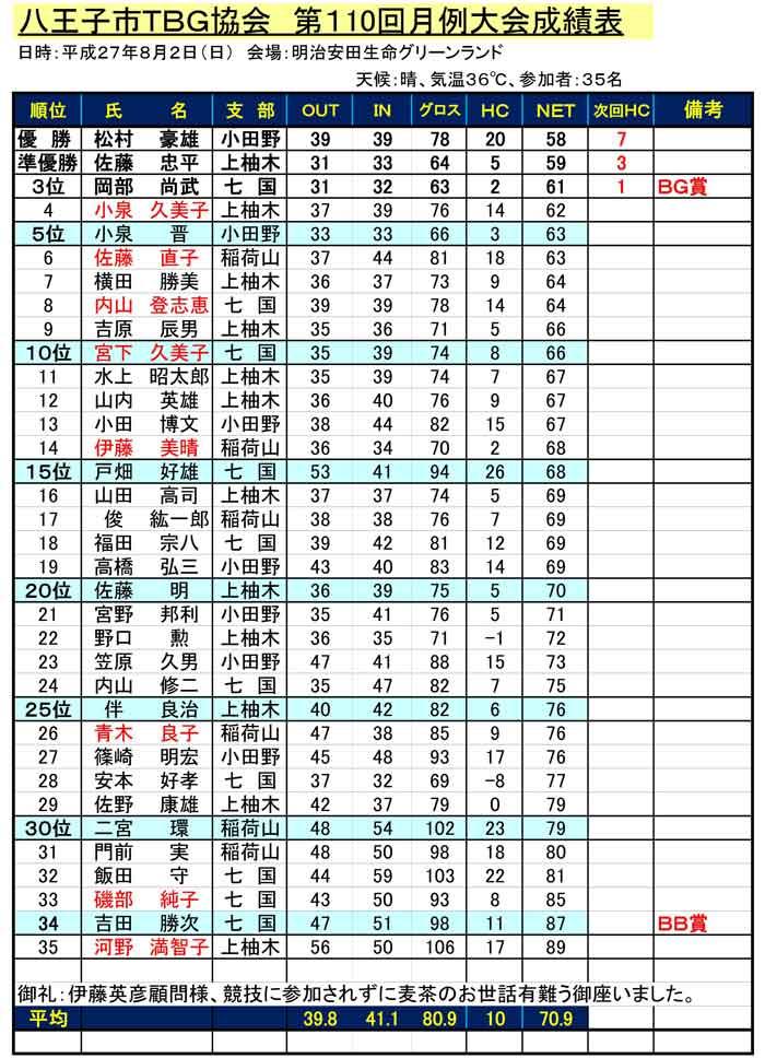 110th-HachiojiTBG-Geturei