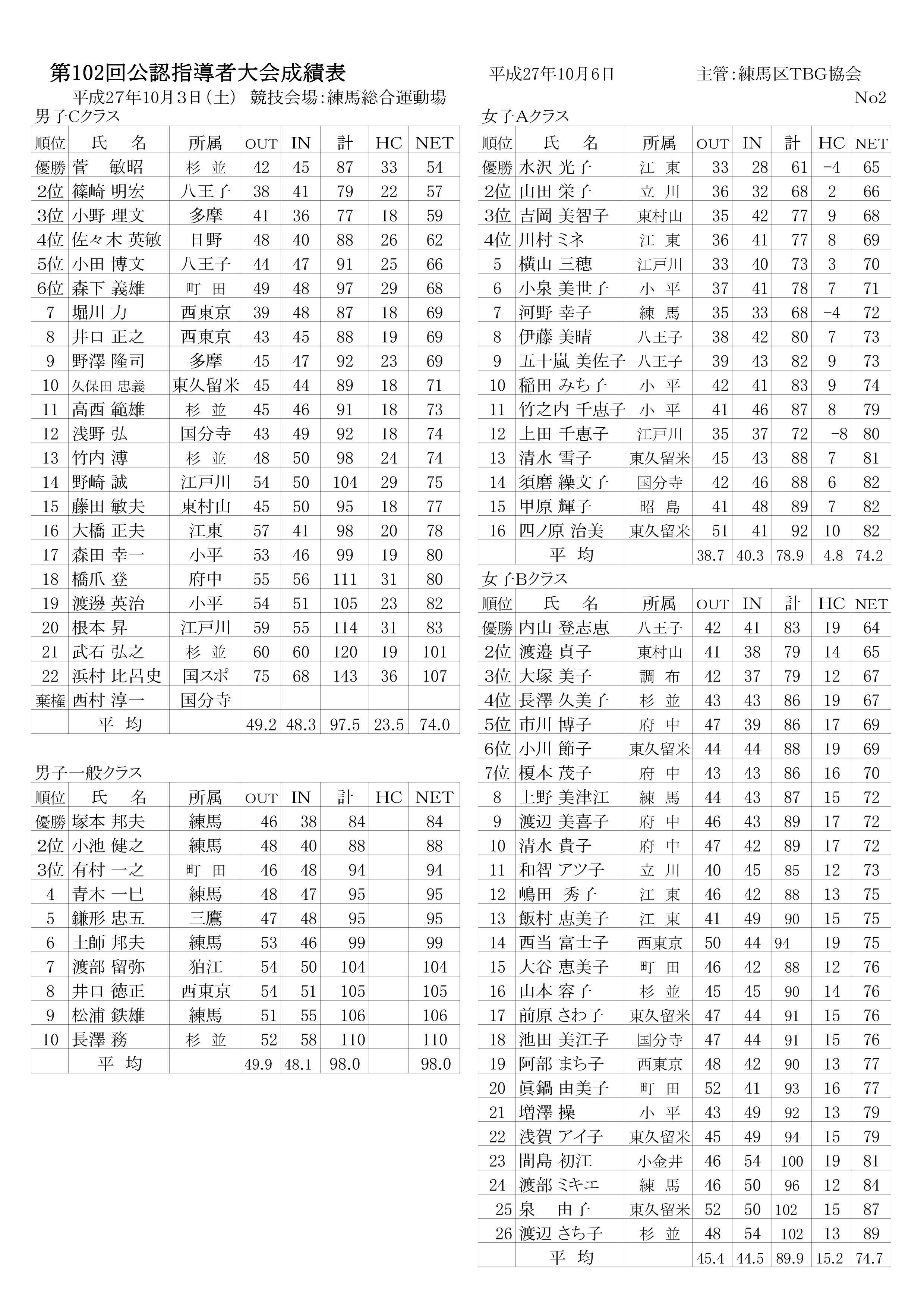 第102回公認指導者大会成績表(27.10.3.練馬総合運動場)-002