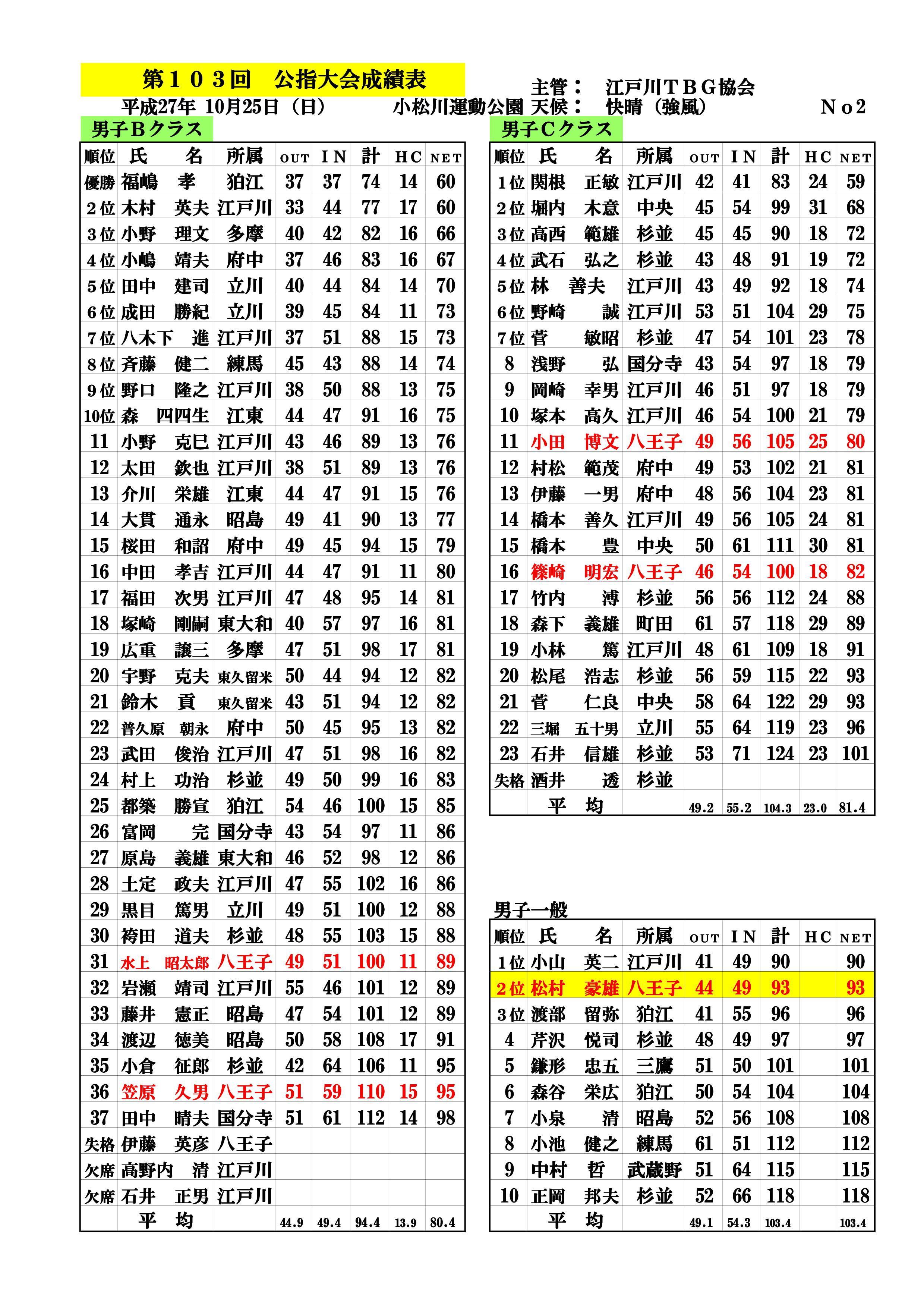 第103回公認指導者大会成績表&HC改定(27.10.25.小松川運動公園)-002