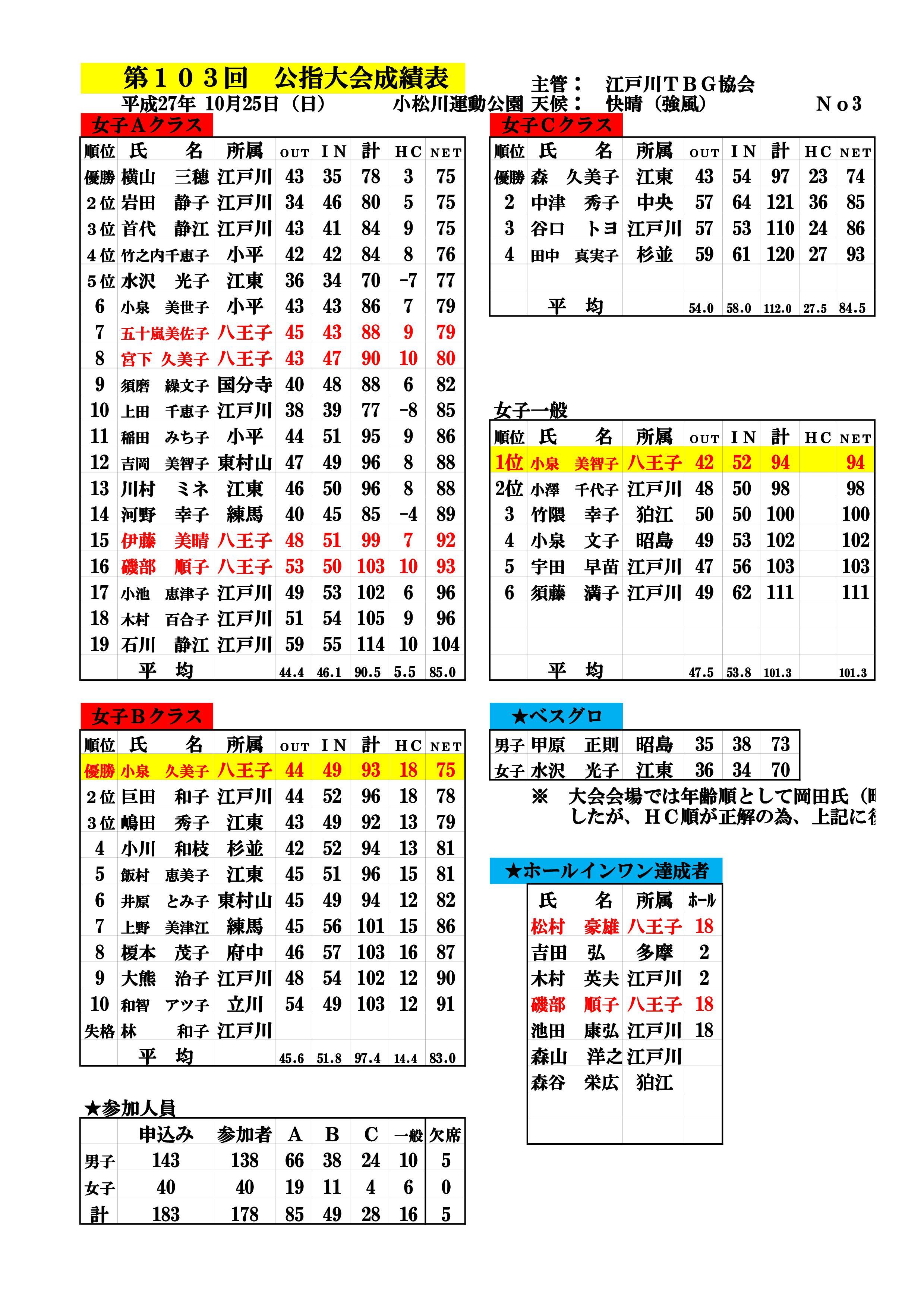 第103回公認指導者大会成績表&HC改定(27.10.25.小松川運動公園)-003