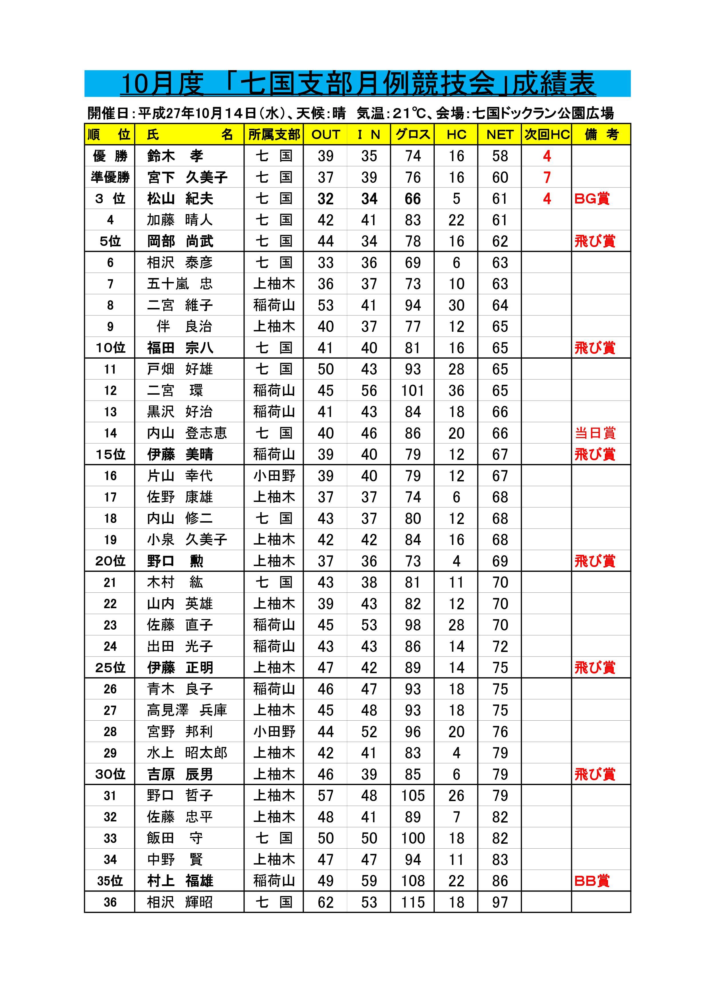 10月14日(水)七国月例大会の成績の御報告