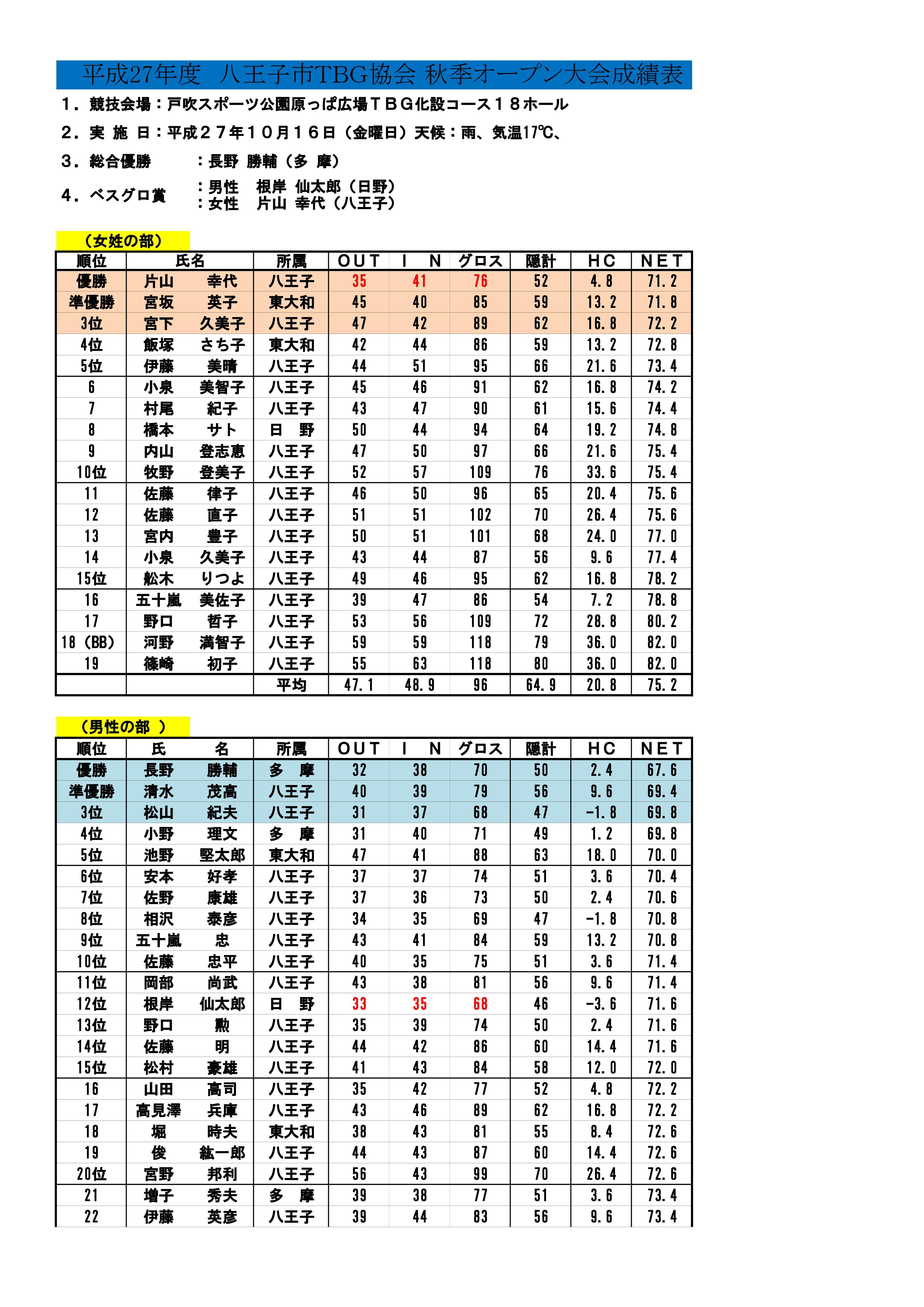 27年度八王子TBG・秋季オープン大会成績表10月16日-001