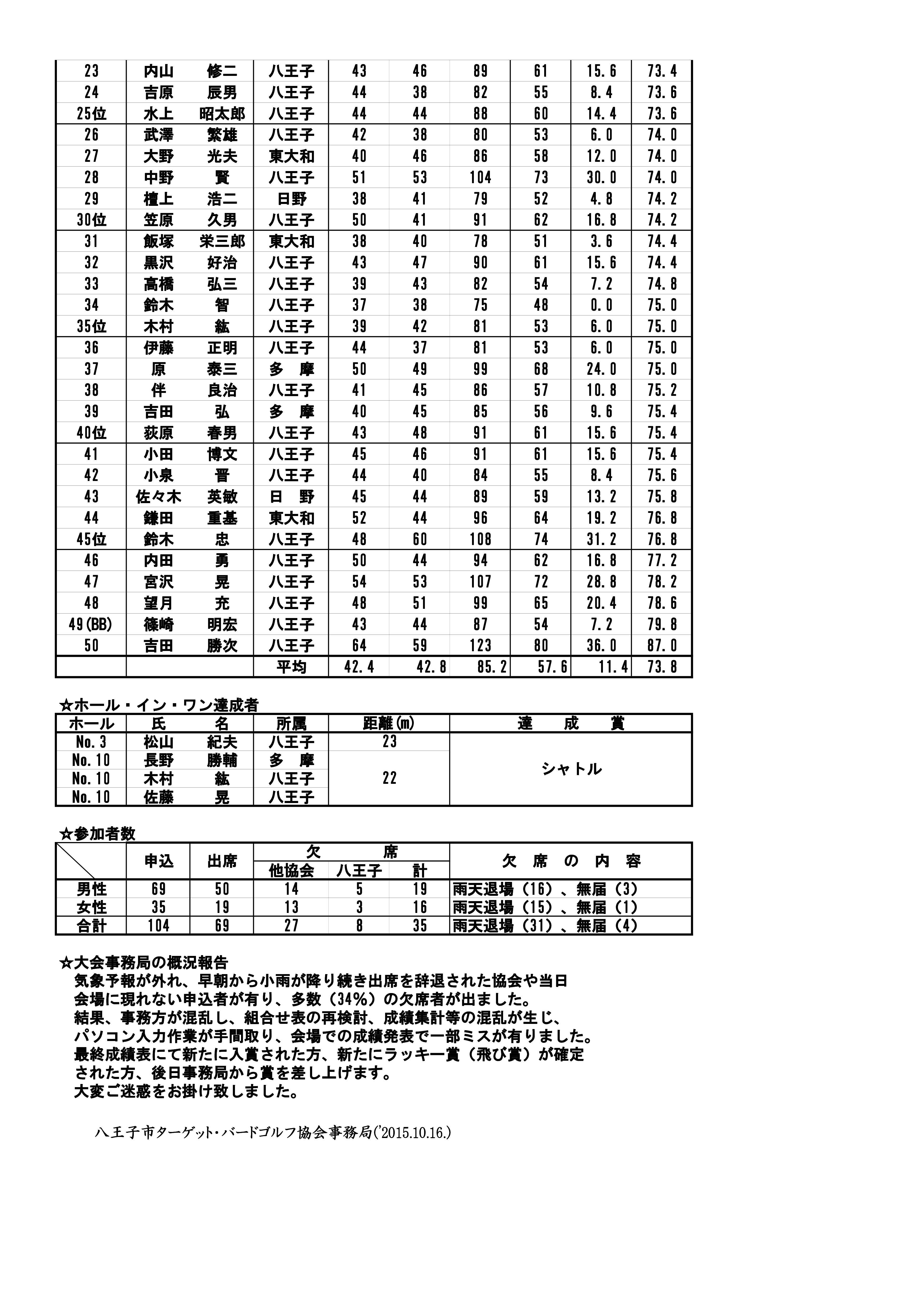 H27年度「秋季オープン大会」の報告(訂正版)