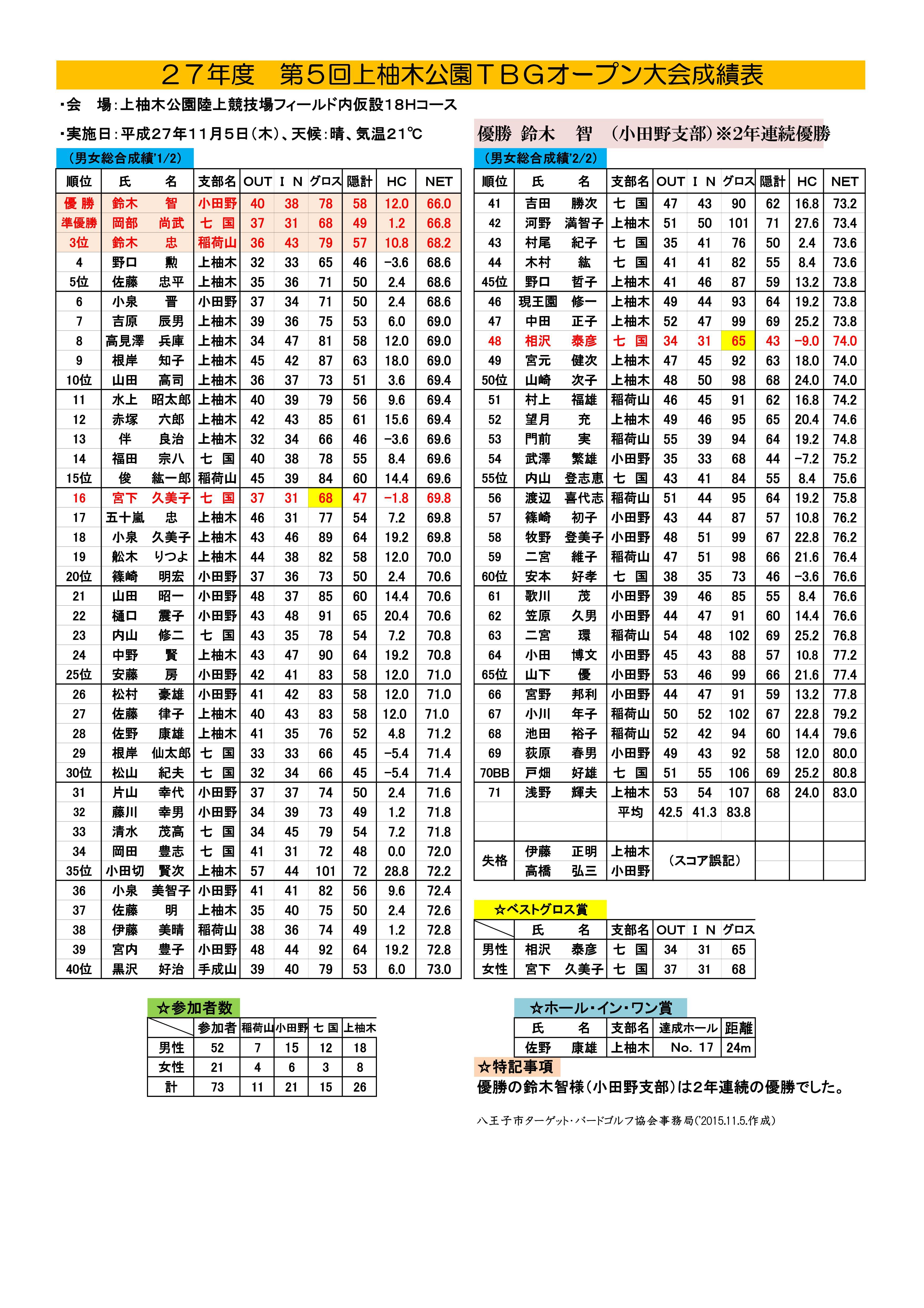 平成27年度「第5回上柚木公園TBGオープン大会」成績表('27.11.5.)