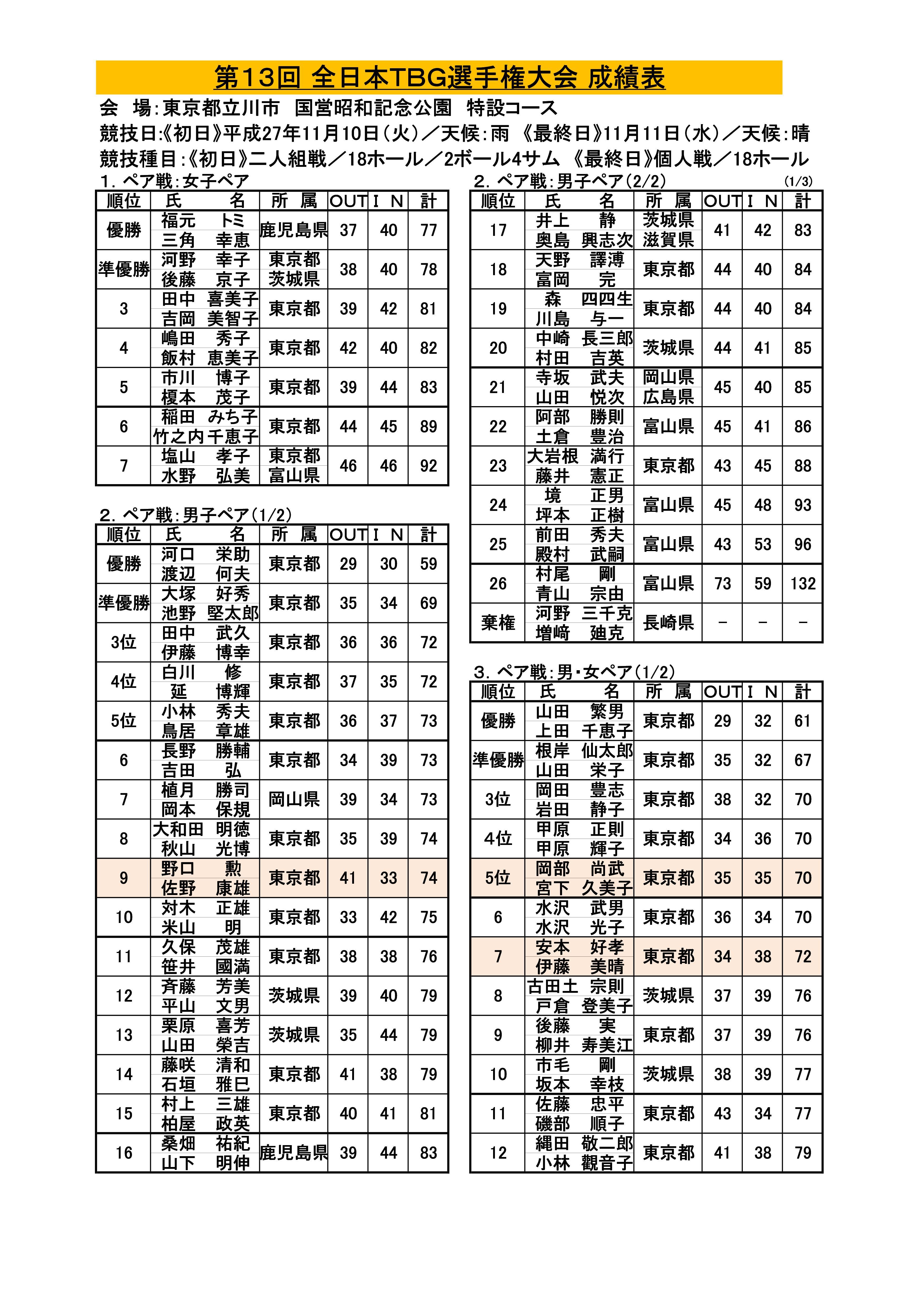 第13回全日本TBG選手権大会成績表('27.11.10.~11.東京都・国営昭和記念公園特設コース)-001