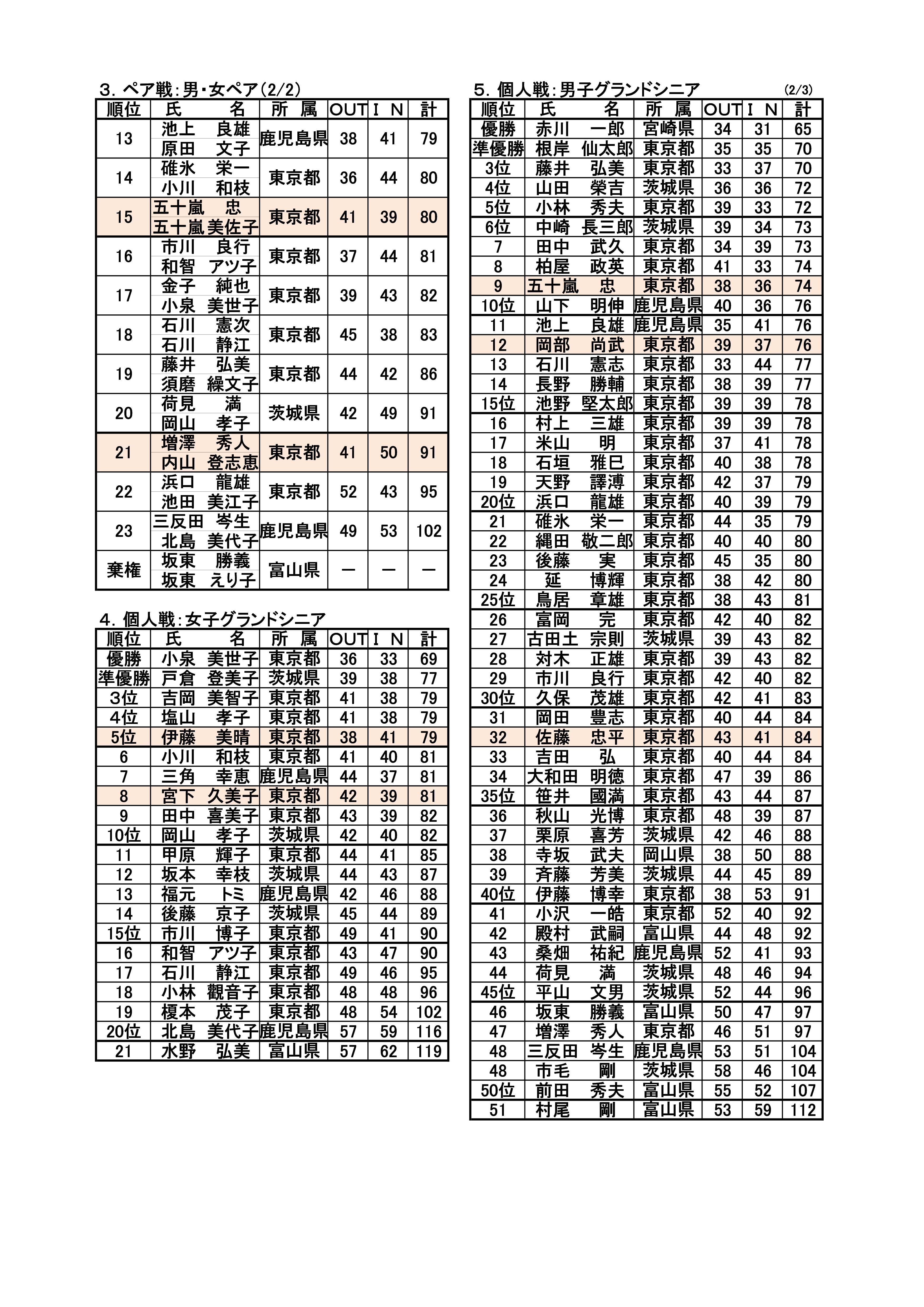 第13回全日本TBG選手権大会成績表('27.11.10.~11.東京都・国営昭和記念公園特設コース)-002
