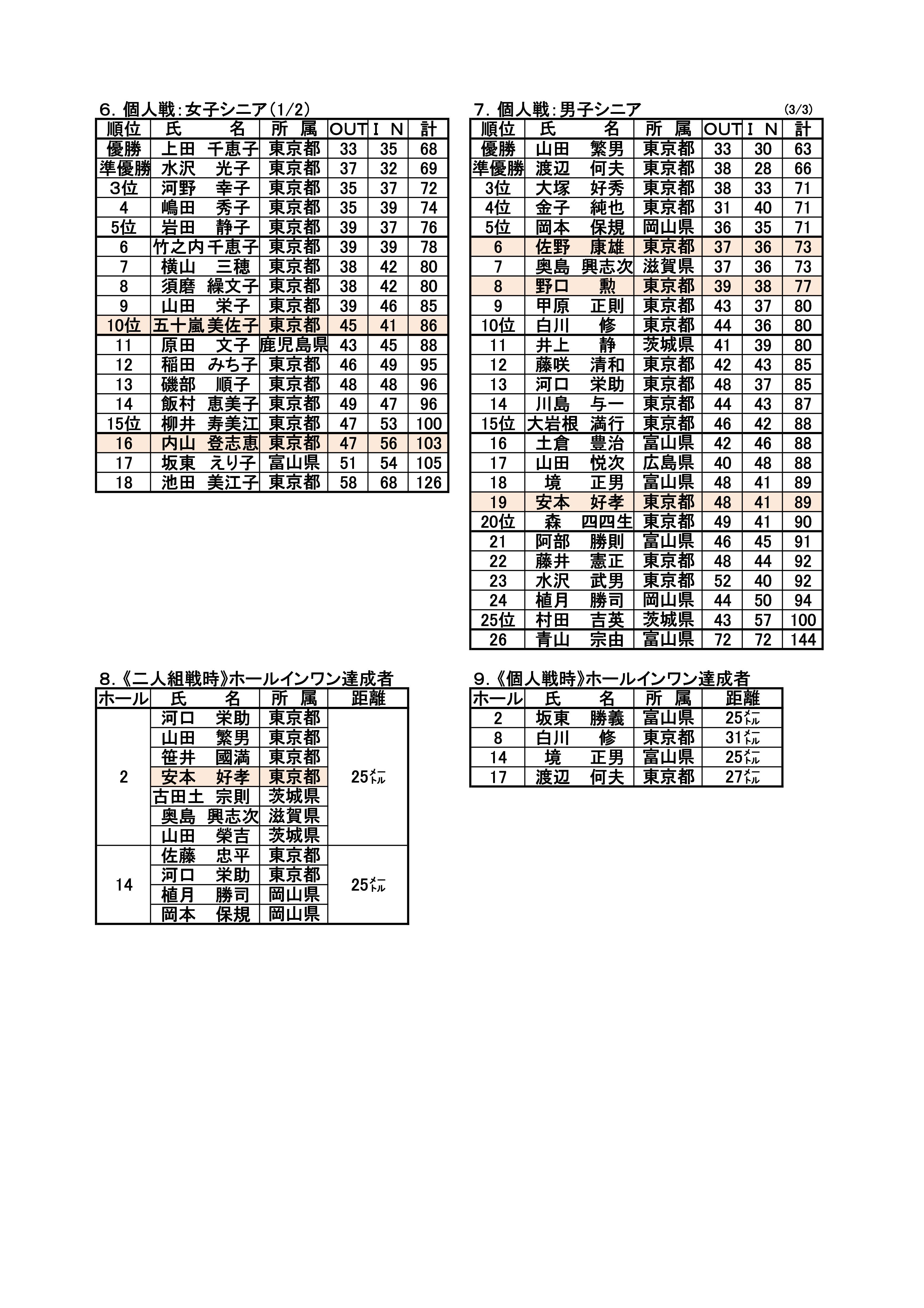 第13回全日本TBG選手権大会成績表('27.11.10.~11.東京都・国営昭和記念公園特設コース)-003