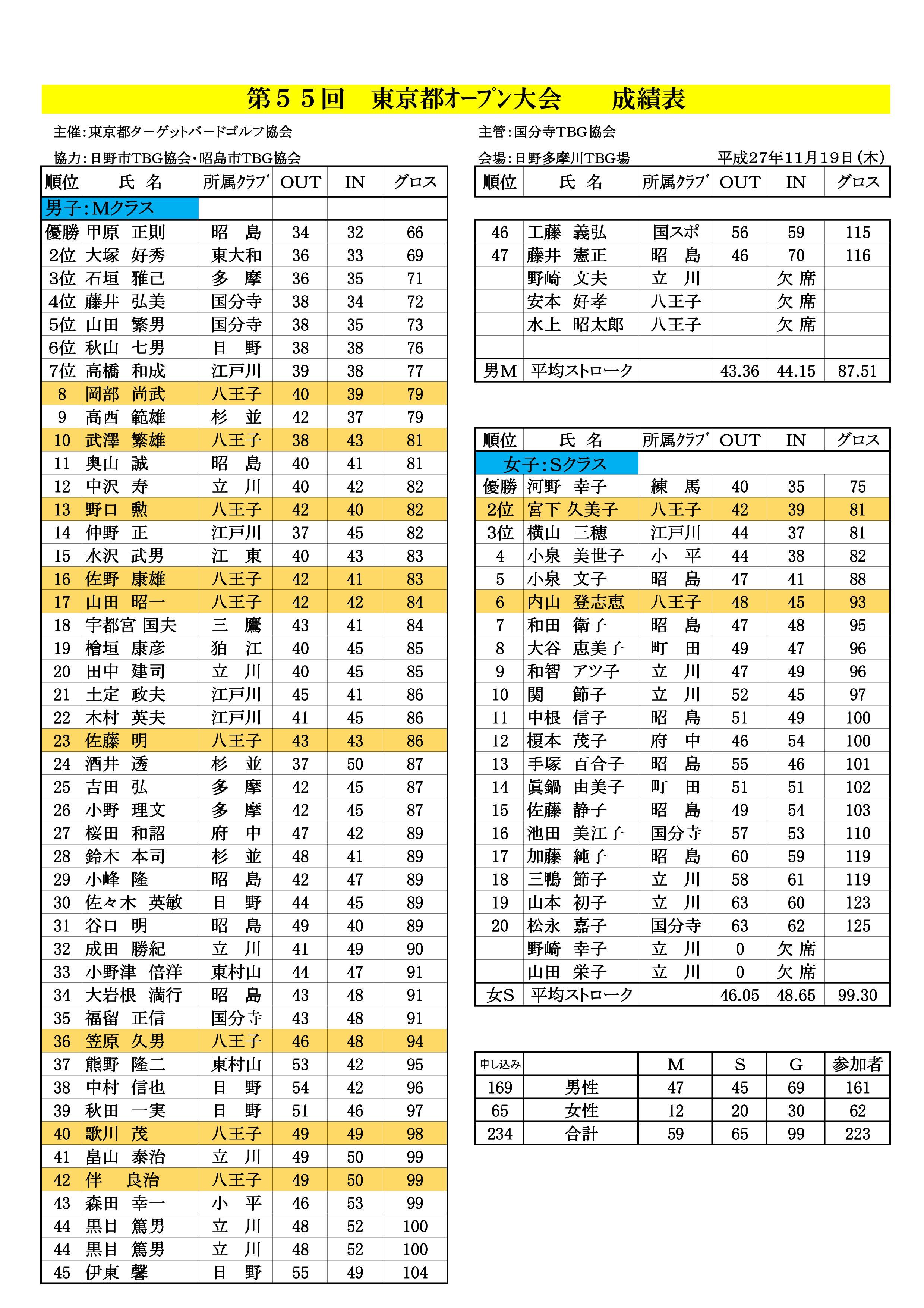 第55回東京都オープン大会・個人戦成績表('27.11.19.日野多摩川グランド)-002