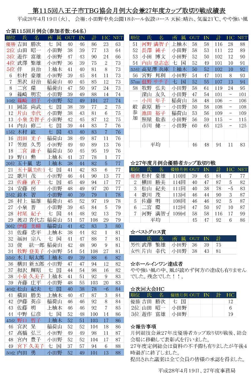第115回月例競技会兼27年度カップ取り切り戦成績表('28.04.19.小田野中央公園)
