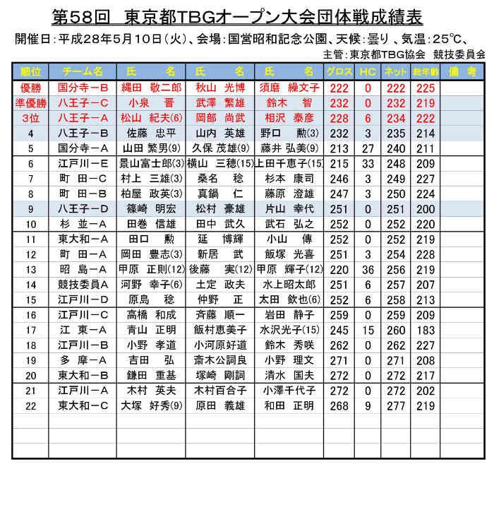 第58回東京都オープン大会成績表(団体戦)'28.05.10.国営昭和記念公園