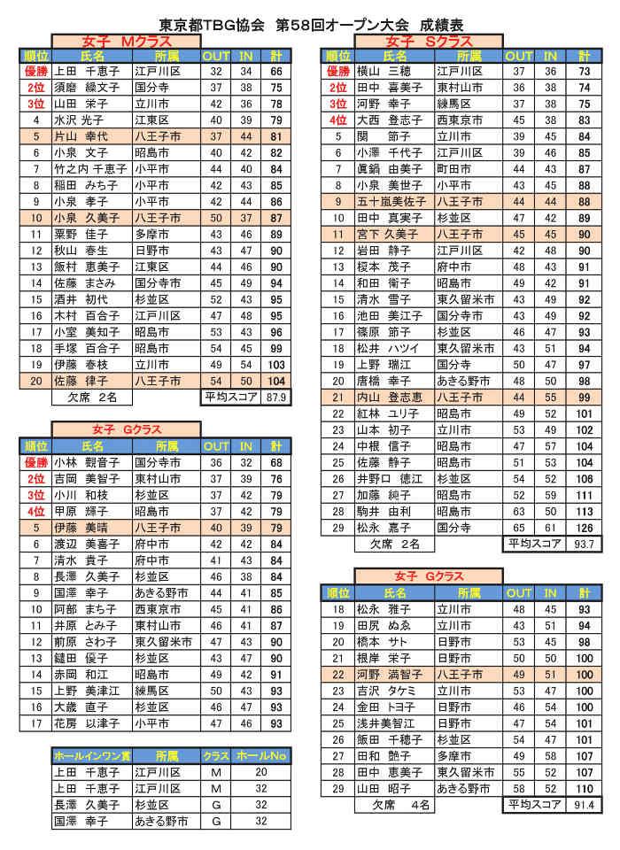 第58回東京都TBG協会オープン大会個人戦成績表女子('28.05.10.昭和記念公園)修正版