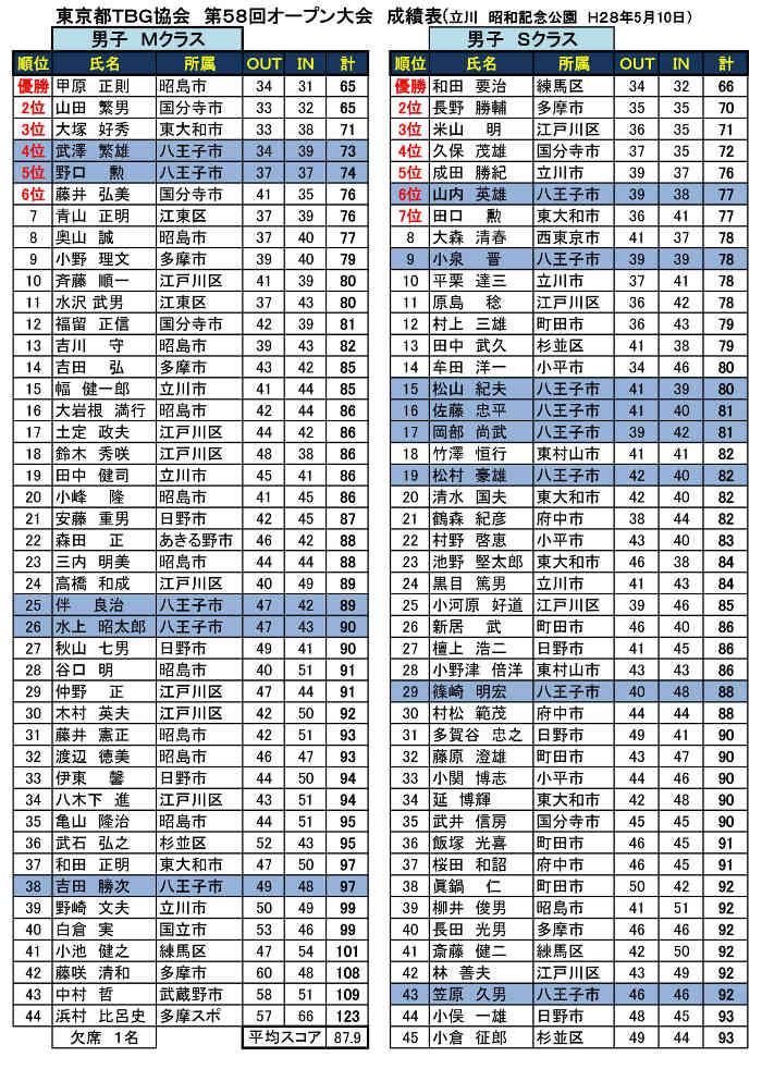 第58回東京都TBG協会オープン大会個人戦成績表('28.05.10.昭和記念公園)-001