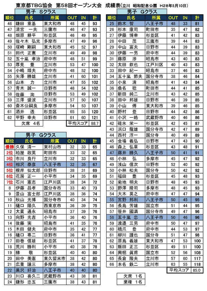 第58回東京都TBG協会オープン大会個人戦成績表('28.05.10.昭和記念公園)-002