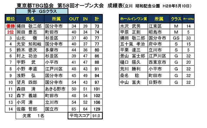 第58回東京都TBG協会オープン大会個人戦成績表('28.05.10.昭和記念公園)-003