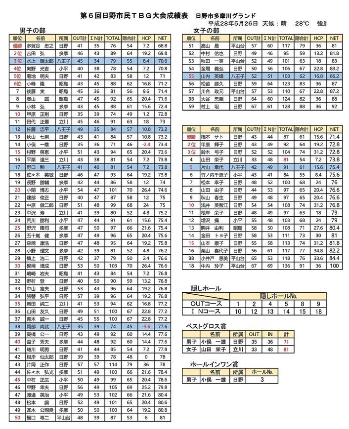第6回日野市民TBG競技会成績表('28.05.26.日野多摩川グランド)
