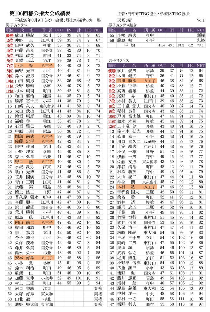第106回公認指導者競技大会成績表-(28.8.9府中郷土の森)-001