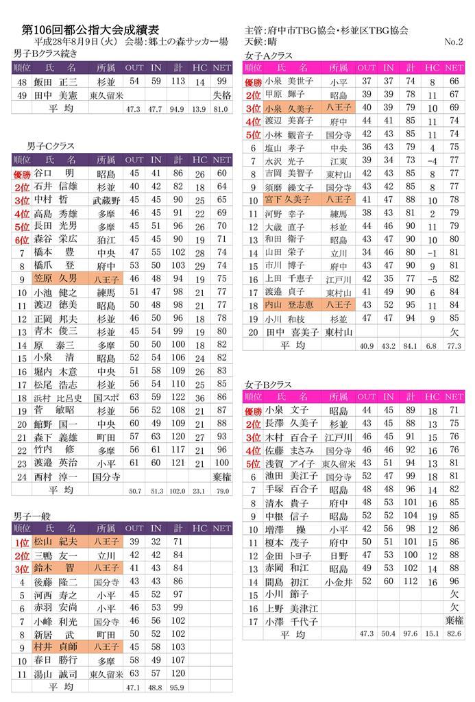 第106回公認指導者競技大会成績表-(28.8.9府中郷土の森)-002