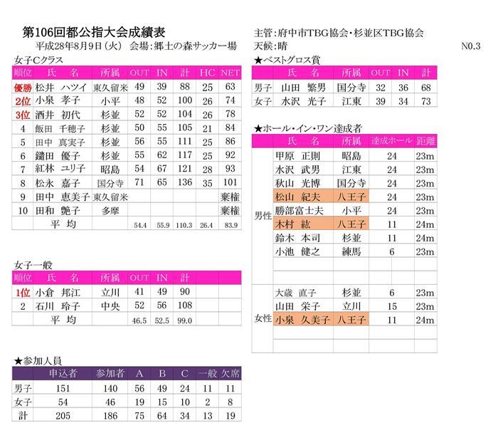 第106回公認指導者競技大会成績表-(28.8.9府中郷土の森)-003
