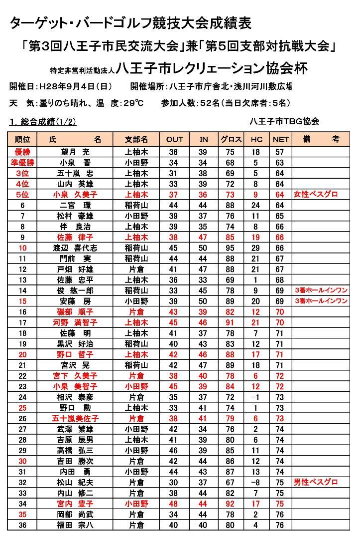 第3回八王子市TBG市民交流会・支部対抗戦成績表(H28-9-4開催) (1)-001
