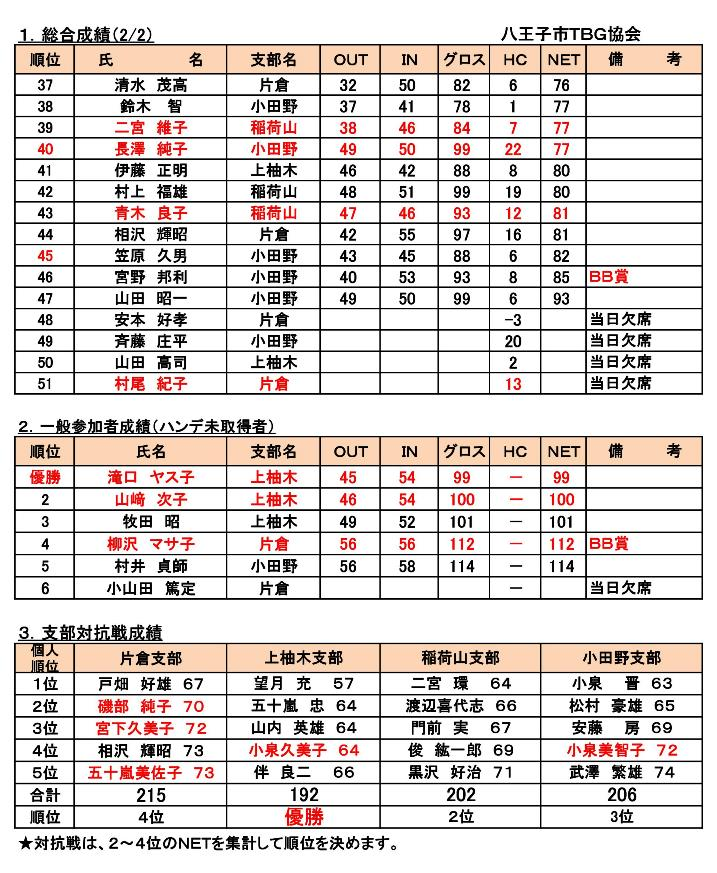第3回八王子市TBG市民交流会・支部対抗戦成績表(H28-9-4開催) (1)-002