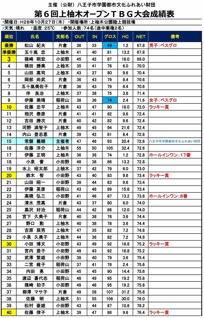 6th-kamiyugi-open-result001