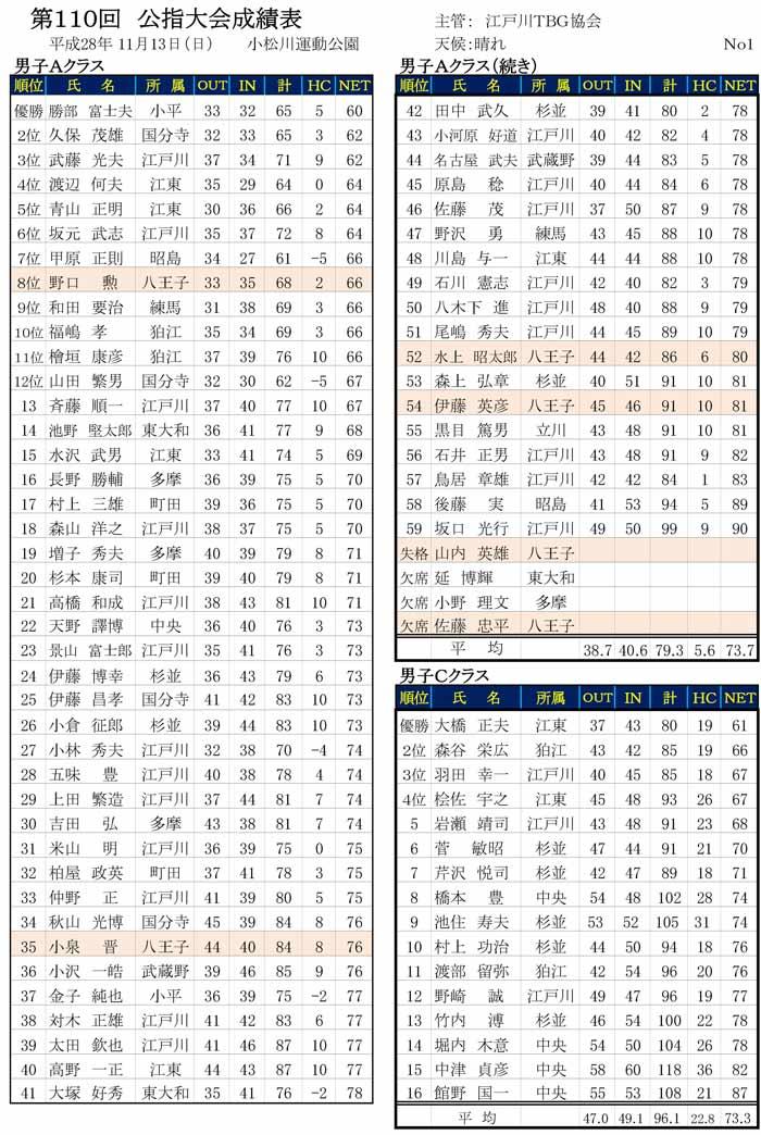 110th-koshi-result01