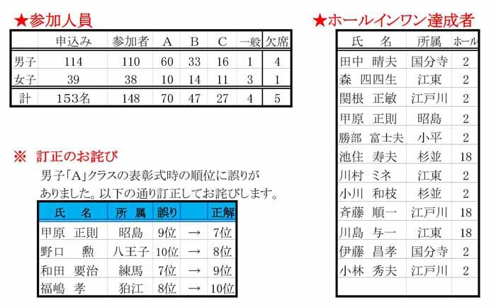 110th-koshi-result03